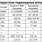 Сравнение аппаратов